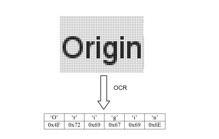 Optical Character Recognition works by converting printed characters into computer-understandable forms, through pattern recognition or feature identification
